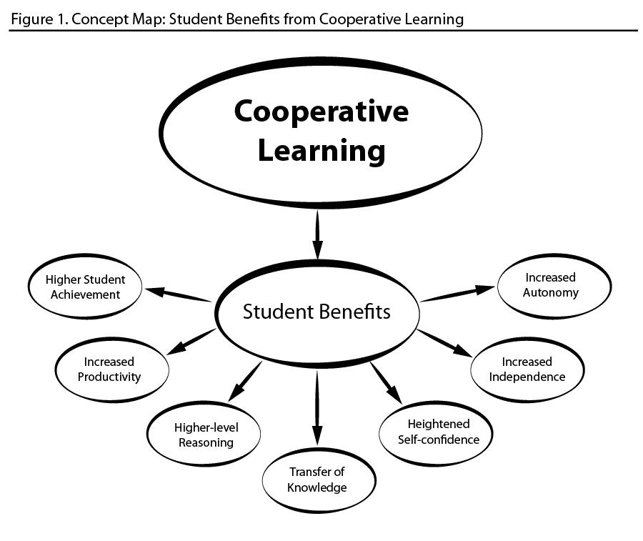 Collaborative Based Teaching ~ Marieta dichoso ptc upou